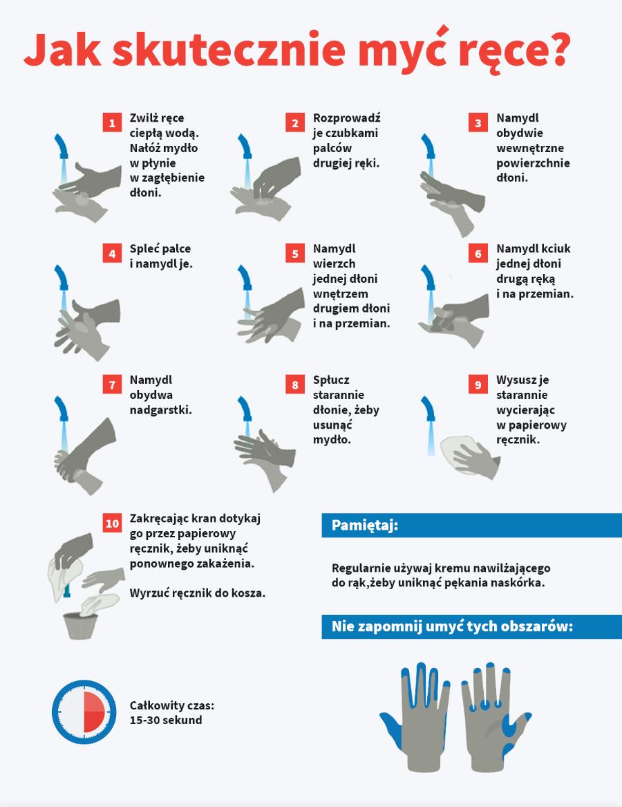 Zasady prawidłowego mycia rąk